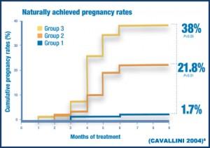Proxeed zwangerschap